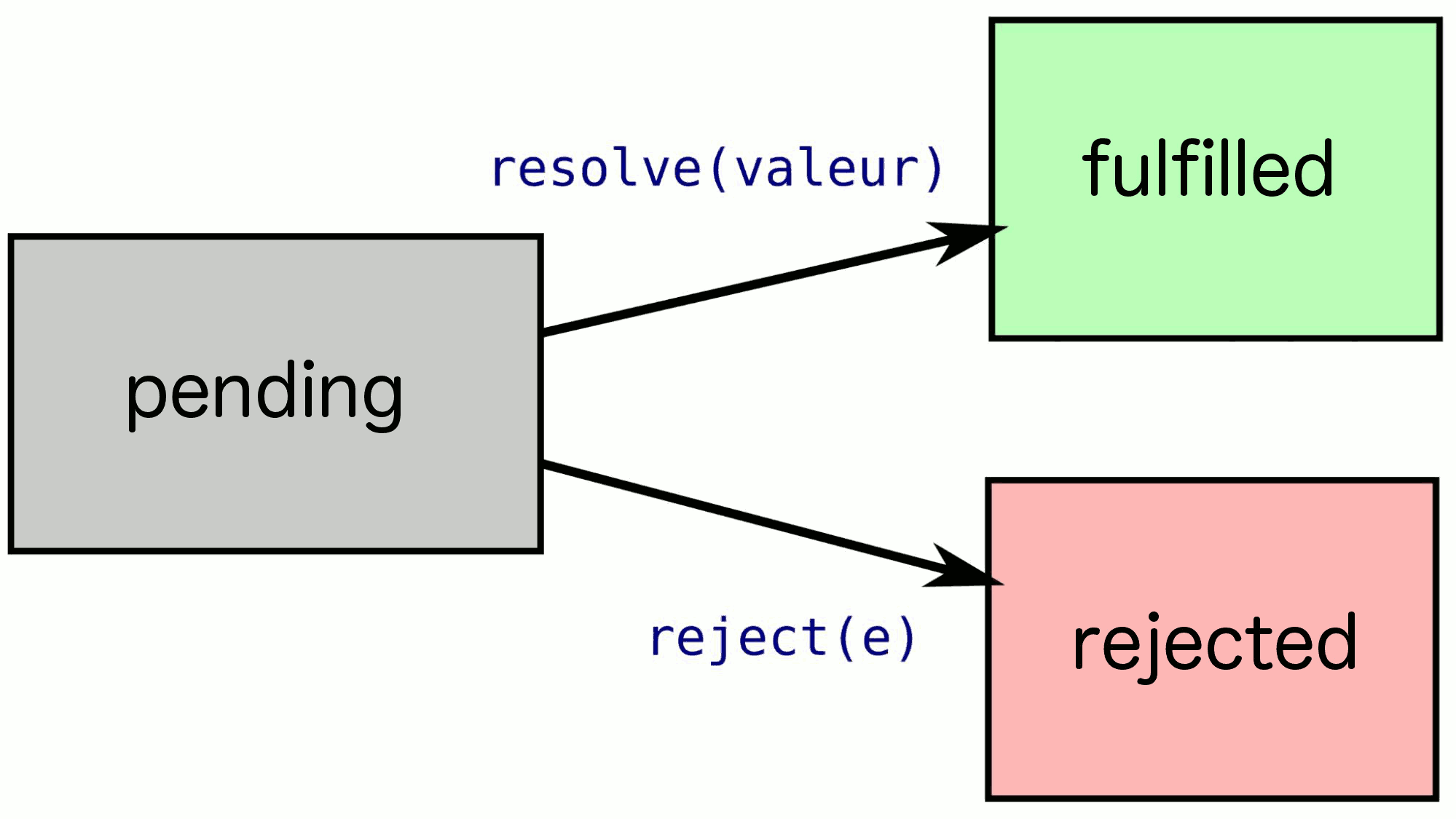 Schema representing Promise states: pending -> fulfilled|rejected